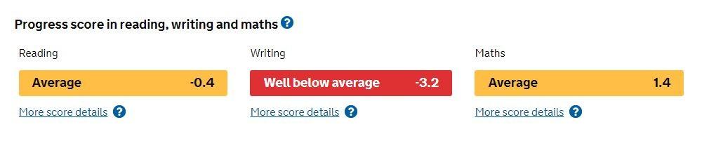 SATs Results