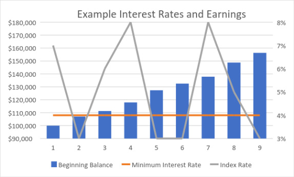 Best Annuities Rates