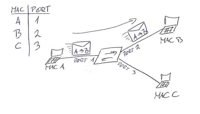 MAC Address Flooding - MAC address table overflow attacks