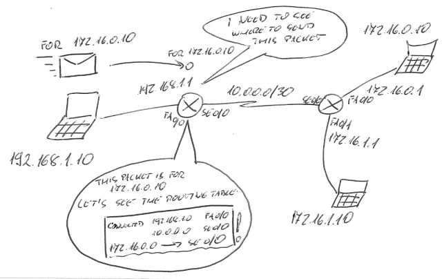 Difference between defining static routes with next-hop