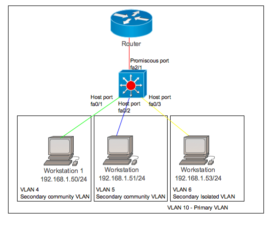 private VLAN - PVLAN configure