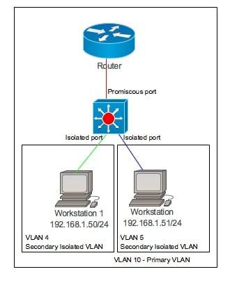 private VLAN - PVLAN