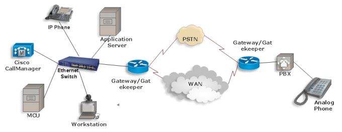 Voip network components voip elements ccuart Images