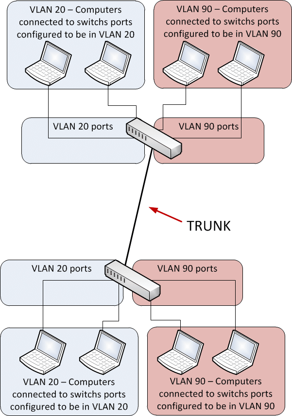 Trunk Link