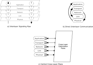 Architectures and Cross-Layer Design for Cognitive Networks (Thomas, 2007)