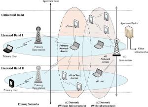 Cognitive radio system