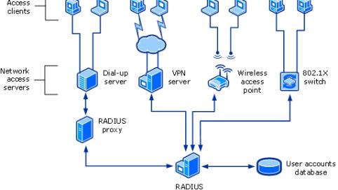 RADIUS server Infrastructure