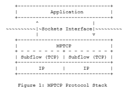 MPTCP Protocol Stack from rfc6897