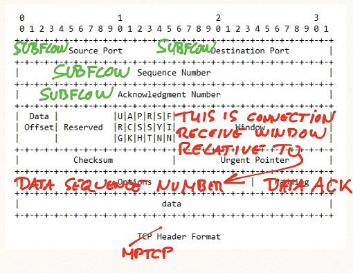 MPTCP header format