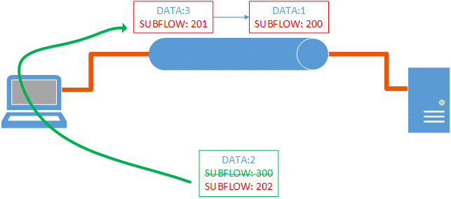 MPTCP data frame redirection to other subflow