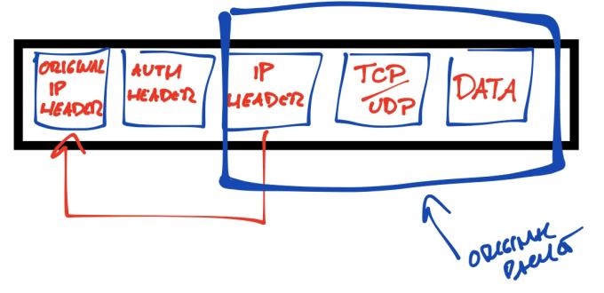 IPsec transport mode 2