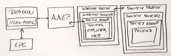 ACI Policy Config Model