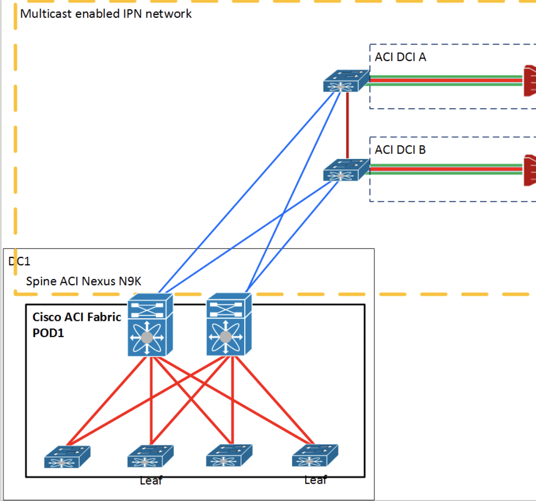 ACI MultiPod and how to build MultiDatacenter with Cisco ACI