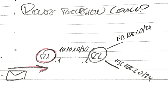 What is route recursion