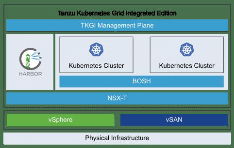 VMware NSX TKGI K8S