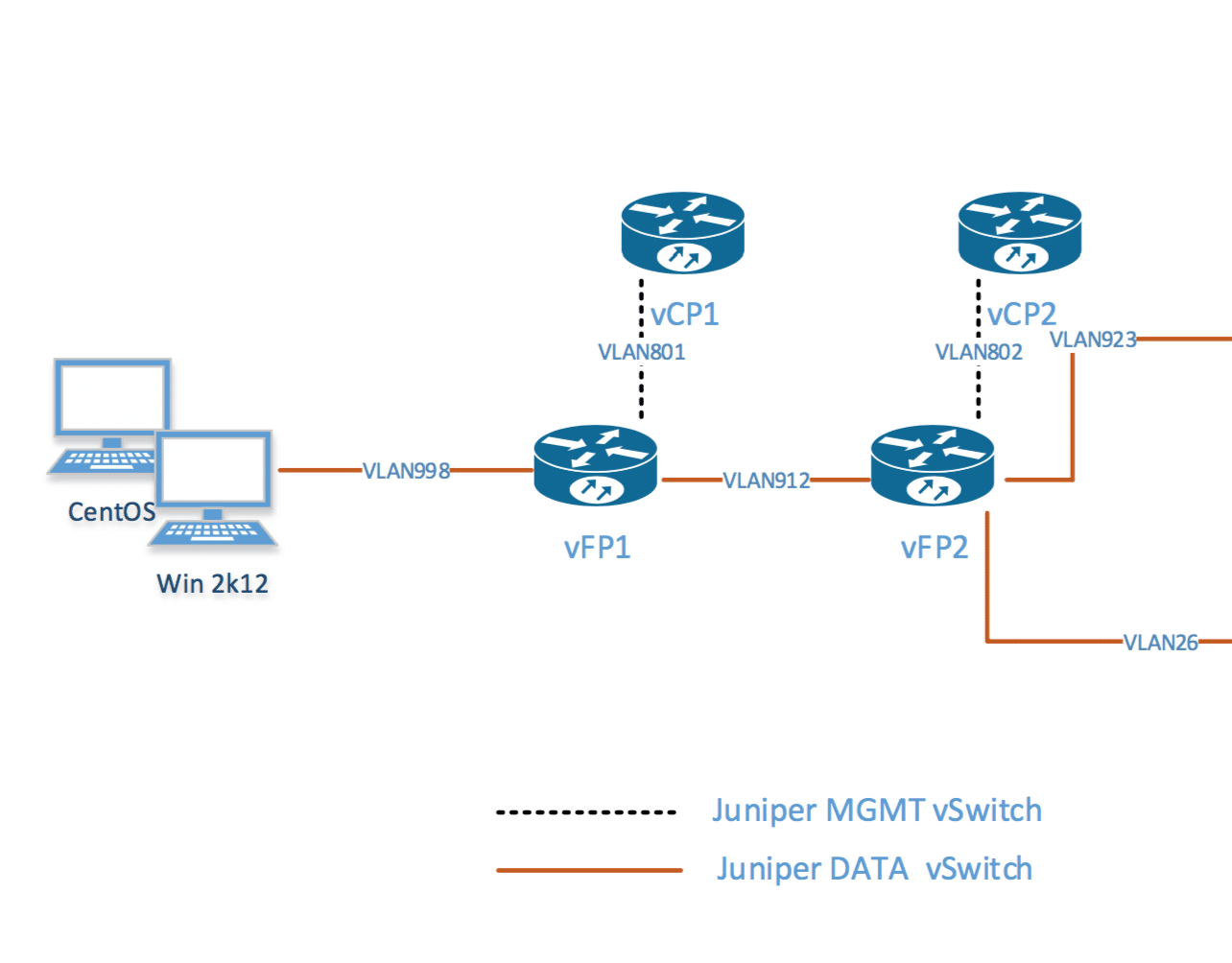 Juniper vMX Lab Setup on VMware