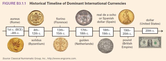 The downfall of the US dollar follows in the footsteps of many other dominant global currencies