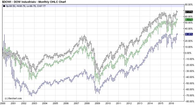 Three US Indices
