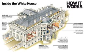 Take a tour of the White House – How It Works