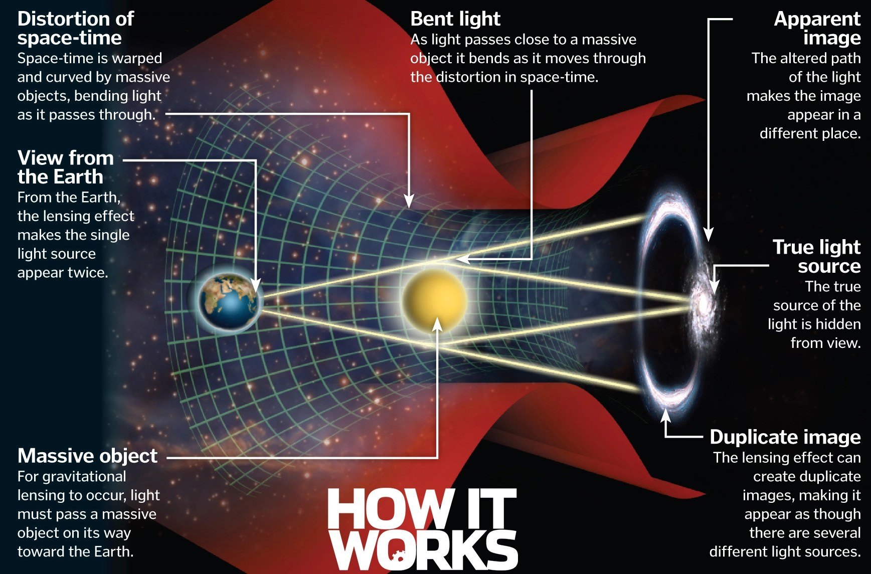 25 Mind Blowing Facts About Gravity How It Works
