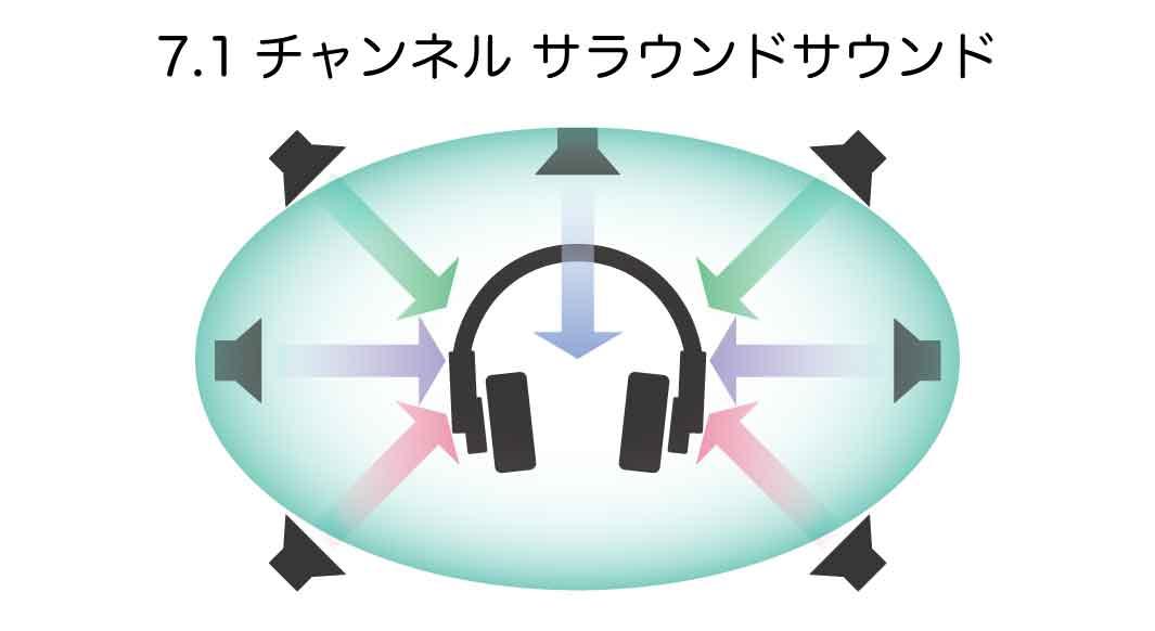 7.1ch-surround-sound