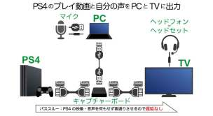 遅延ないテレビ・モニターでゲームしながらゲーム実況する接続方法