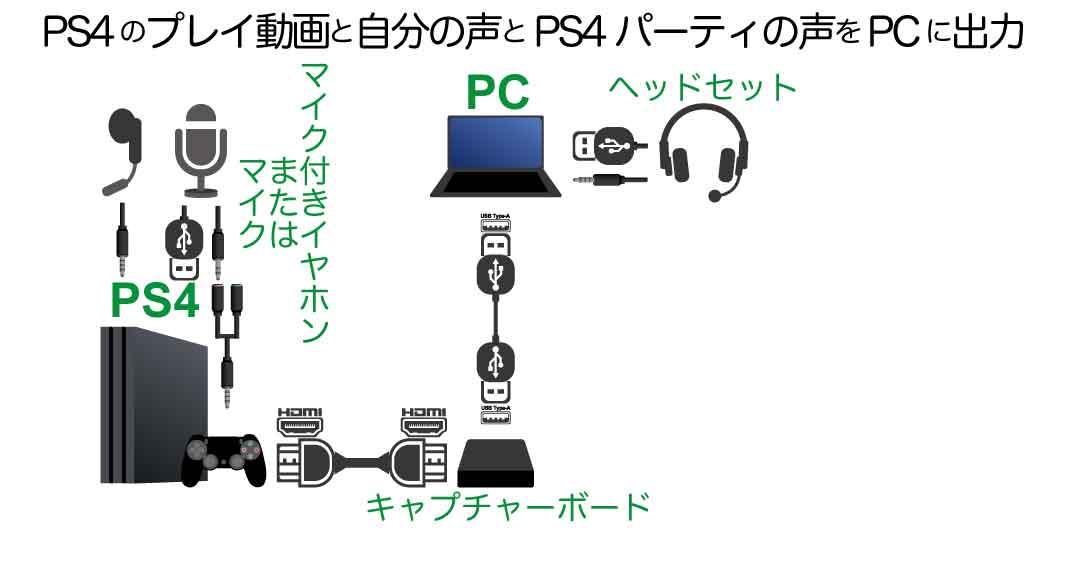 遅延あるPCでゲームしながらボイスチャットする自分の声と仲間の声を配信・録画する接続方法