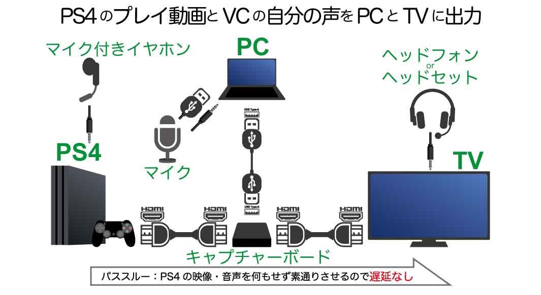 PS4パーティとのボイスチャット内容のうち、自分の声だけプレイ動画と一緒に配信する接続方法(パススルー)