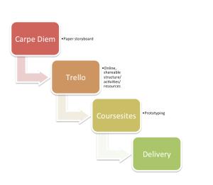 design workflow model