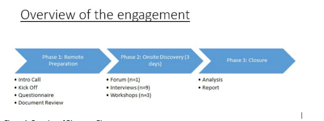 discovery process diagram