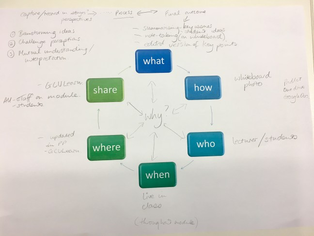 photo of group diagram with written notes