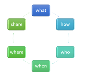 cycle model of what, how, who, when where, share