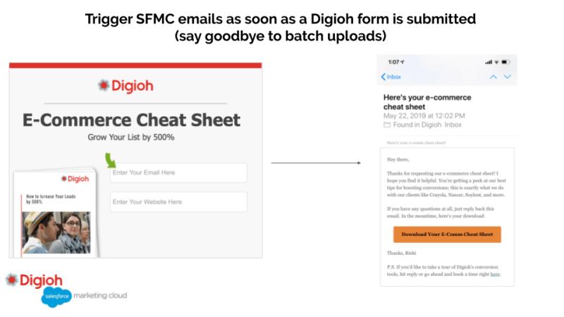 SFMC triggered send