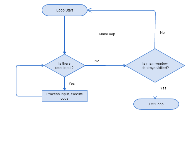 Common constructs of GUI programs