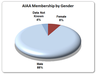 AIAA membership by gender