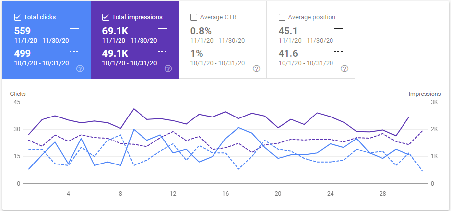Blog Monthly Statistics Google Search Console  November compared to October 2020