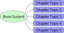 Mind map for book content plan