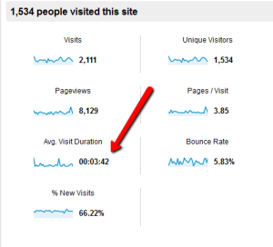 How long do visitors stay on your site?