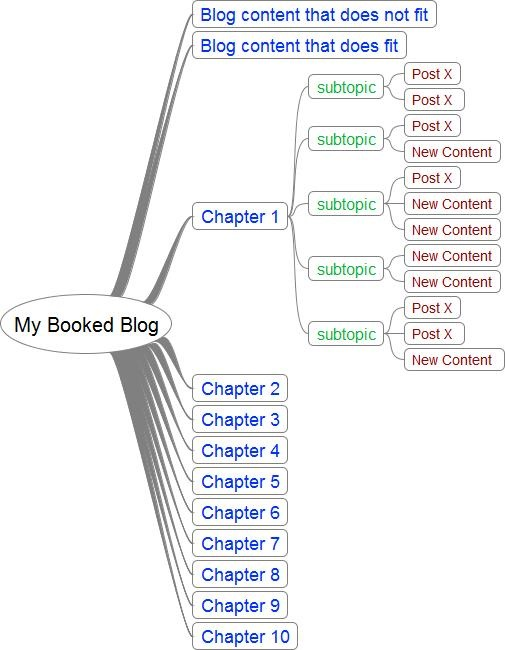 My-Booked-Blog