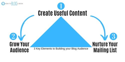 Build a blog audience with the activity triangle