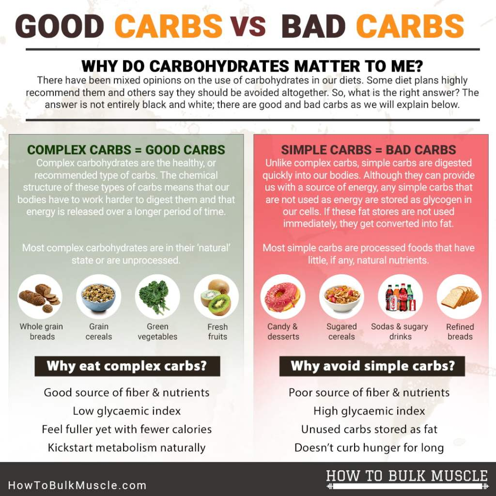 Simple vs Complex Carbohydrates