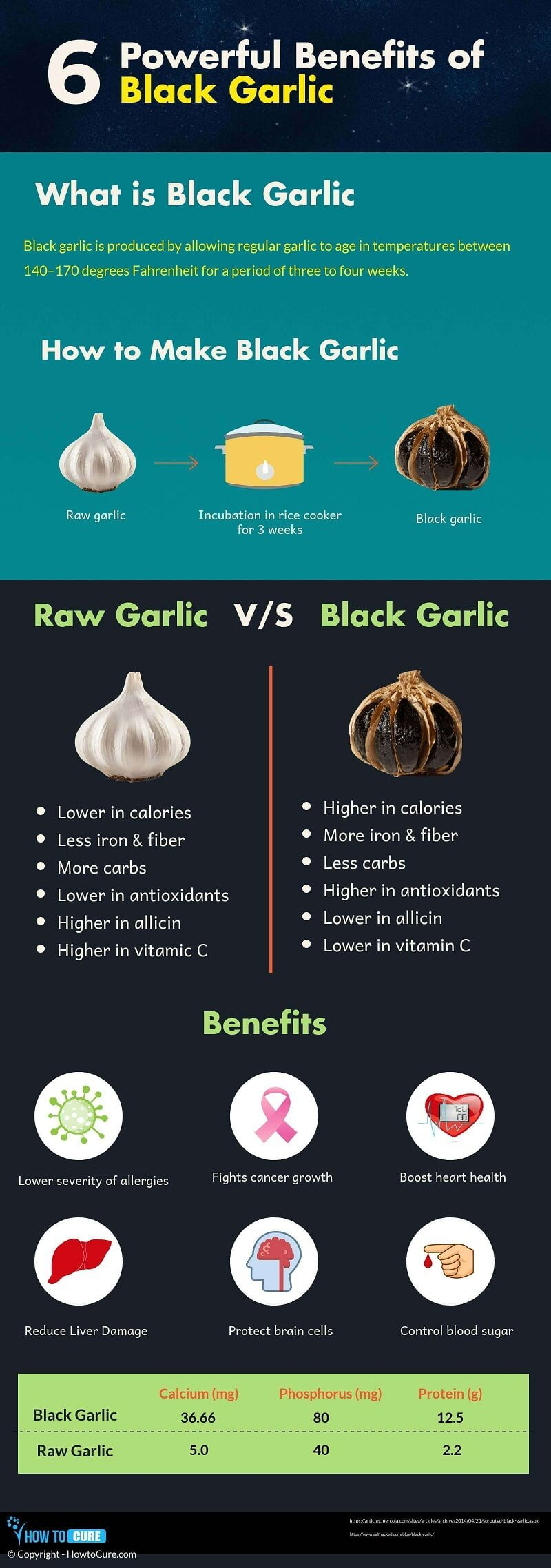 black garlic - infographic