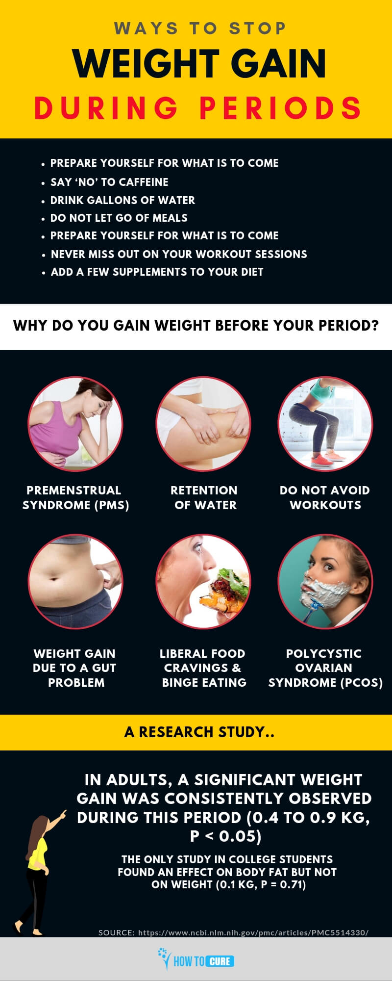 weight gain during periods - infographic