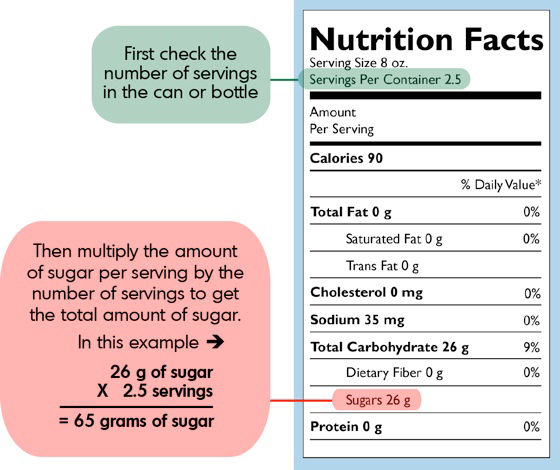 nutritional facts of sugar