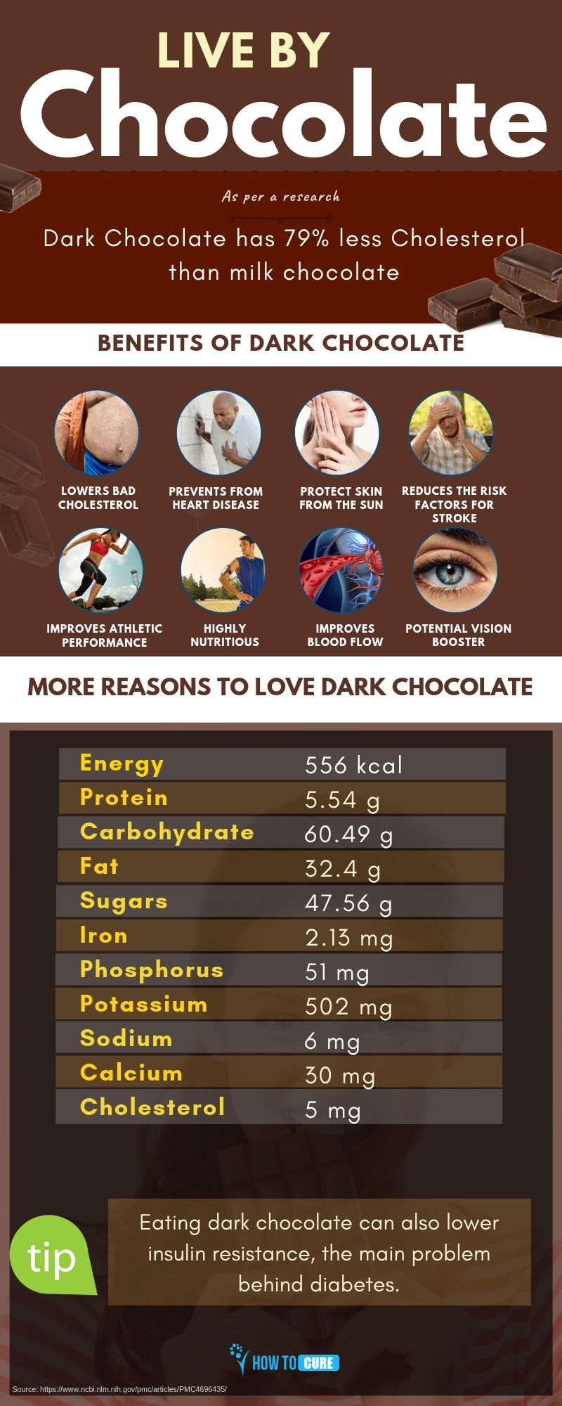 dark chocolate - infographic