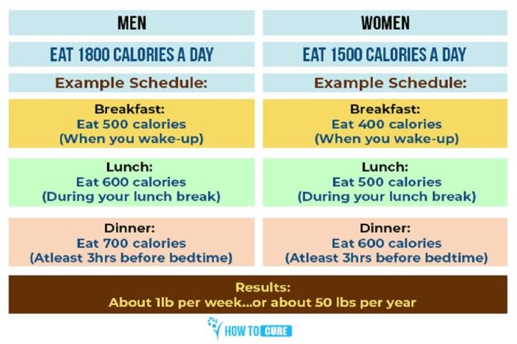 Calorie-eat-per-day.