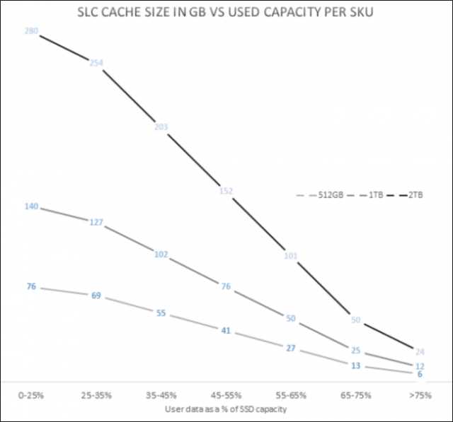 SLC cache size decreases as the drive fills