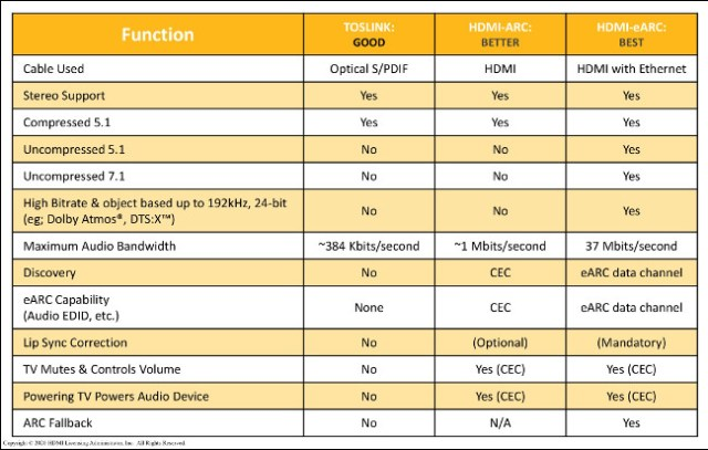 A table comparing the quality of functions using TOSLINK, HDMI-ARC and HDMI-eARC.