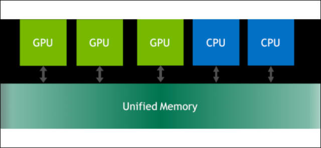 A diagram showing how CPU and GPU cores can use Nvidia's unified memory feature.