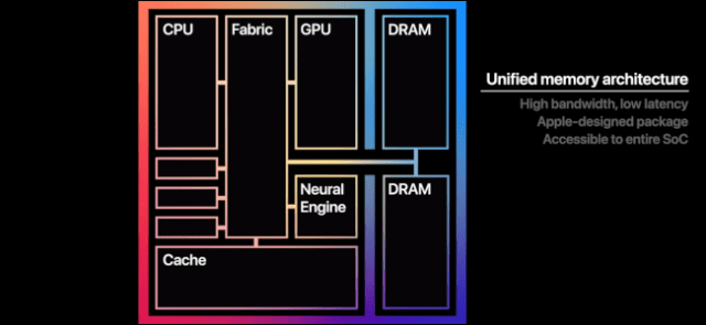 A graph showing the different parts of the M1 processor.